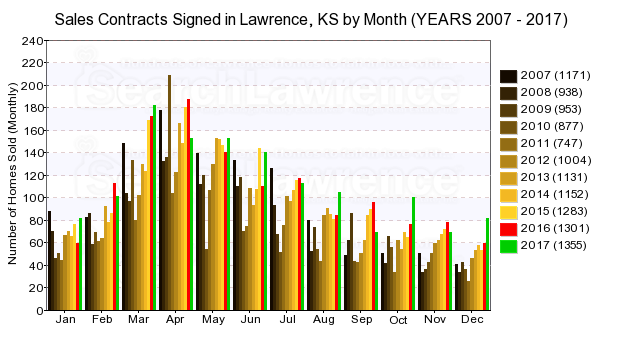 Chart of homes going under contract in Lawrence, KS by month over last decade.