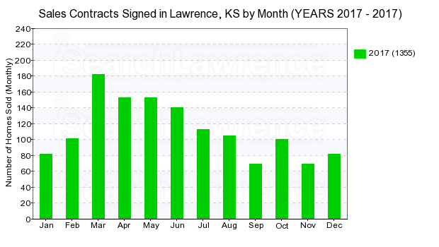 Chart of homes going under contract in Lawrence, KS by month in 2017.