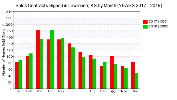 Chart of homes going under contract in Lawrence, KS by month in 2018.