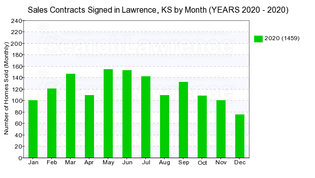 Chart of homes going under contract in Lawrence, KS by month in 2020.
