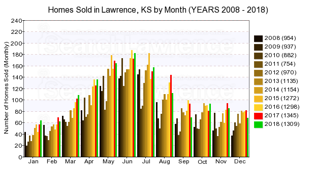 Chart of homes sold in Lawrence, KS by Month Over Last Decade