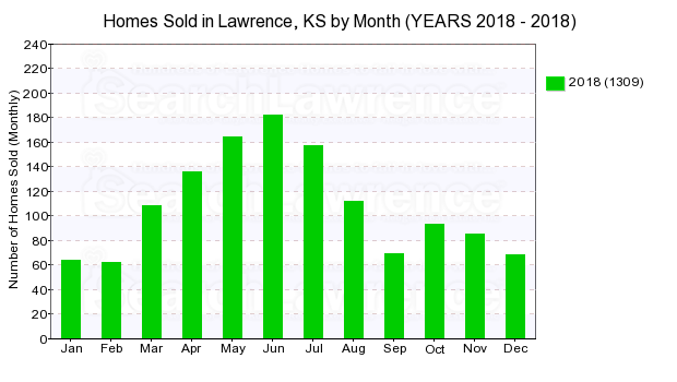 Chart of homes sold in Lawrence, KS by Month in 2018