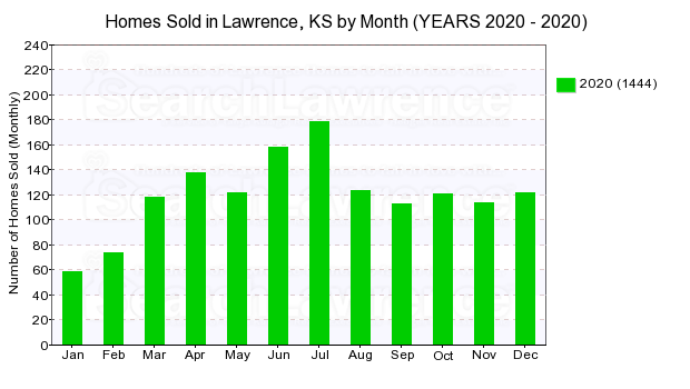 Chart of homes sold in Lawrence, KS by Month in 2020